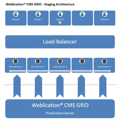 Weblication® CMS GRID - Staging Architecture
